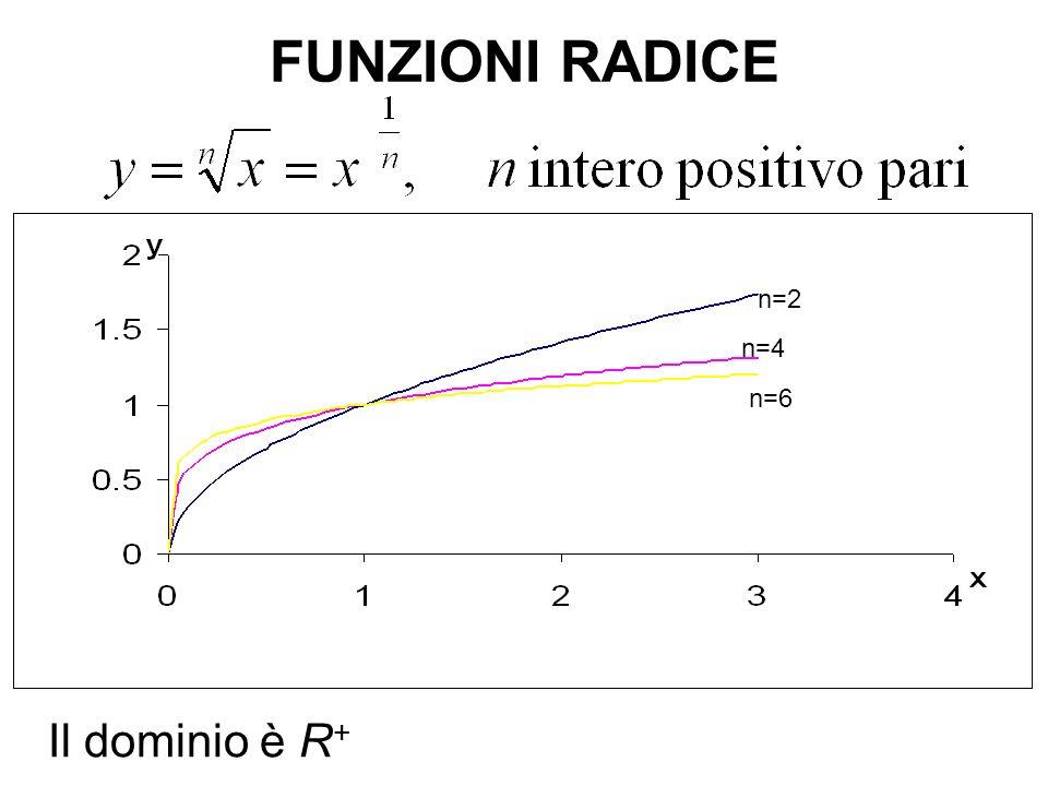 FUNZIONI RADICE n=2 n=4 n=6 Il dominio è R+