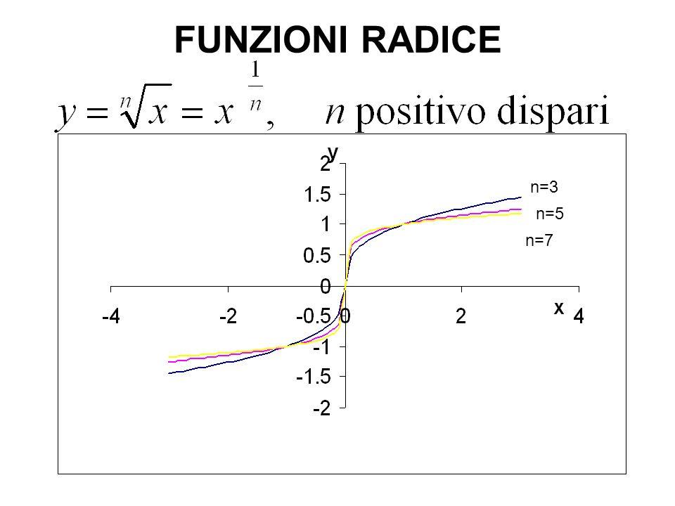 FUNZIONI RADICE n=3 n=5 n=7