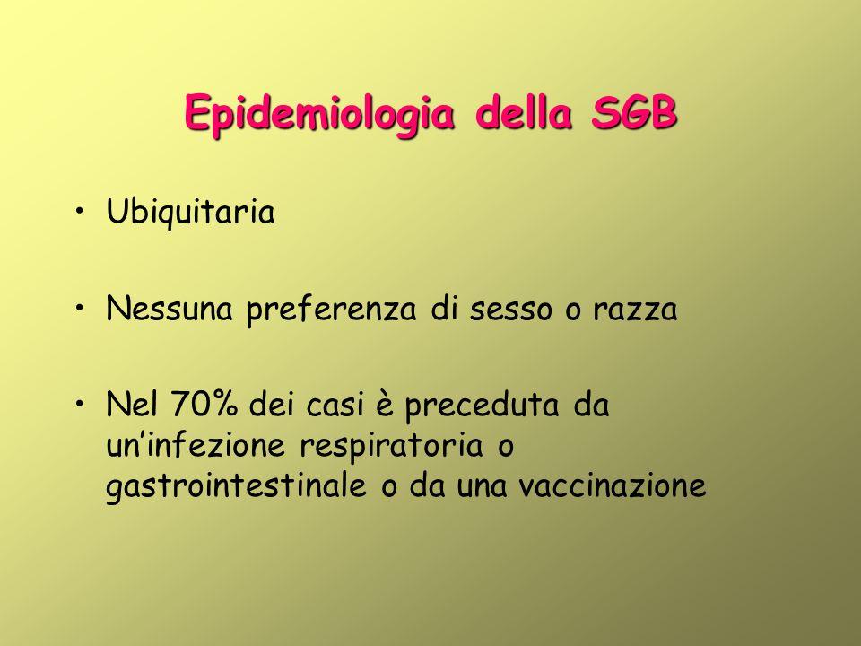 Epidemiologia della SGB
