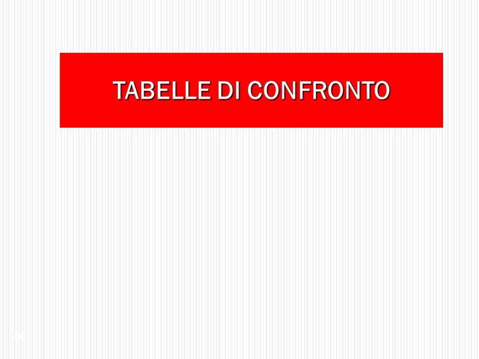 TABELLE DI CONFRONTO