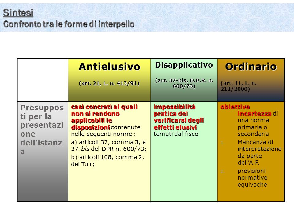 Sintesi Confronto tra le forme di interpello
