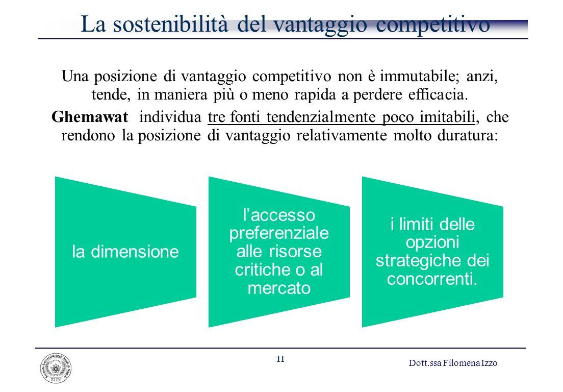 La sostenibilità del vantaggio competitivo