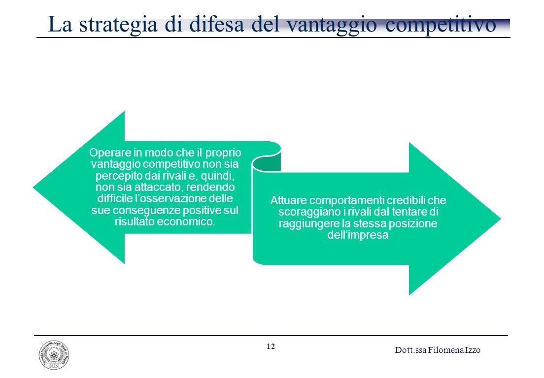 La strategia di difesa del vantaggio competitivo