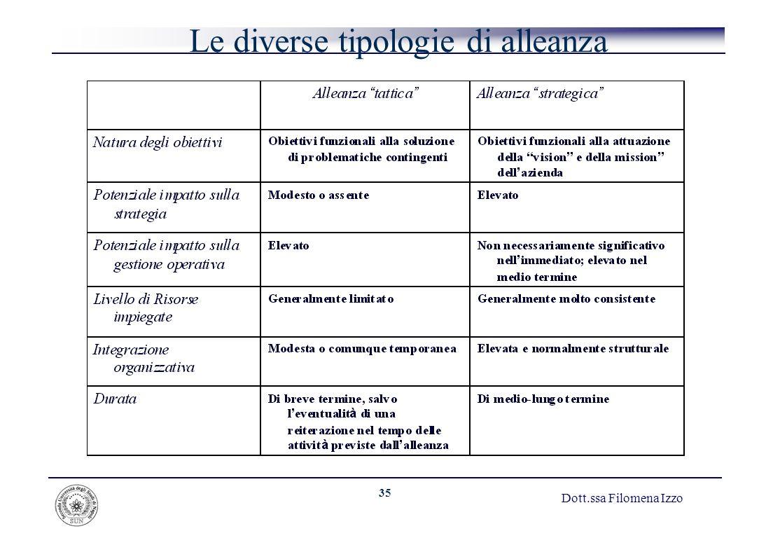 Le diverse tipologie di alleanza