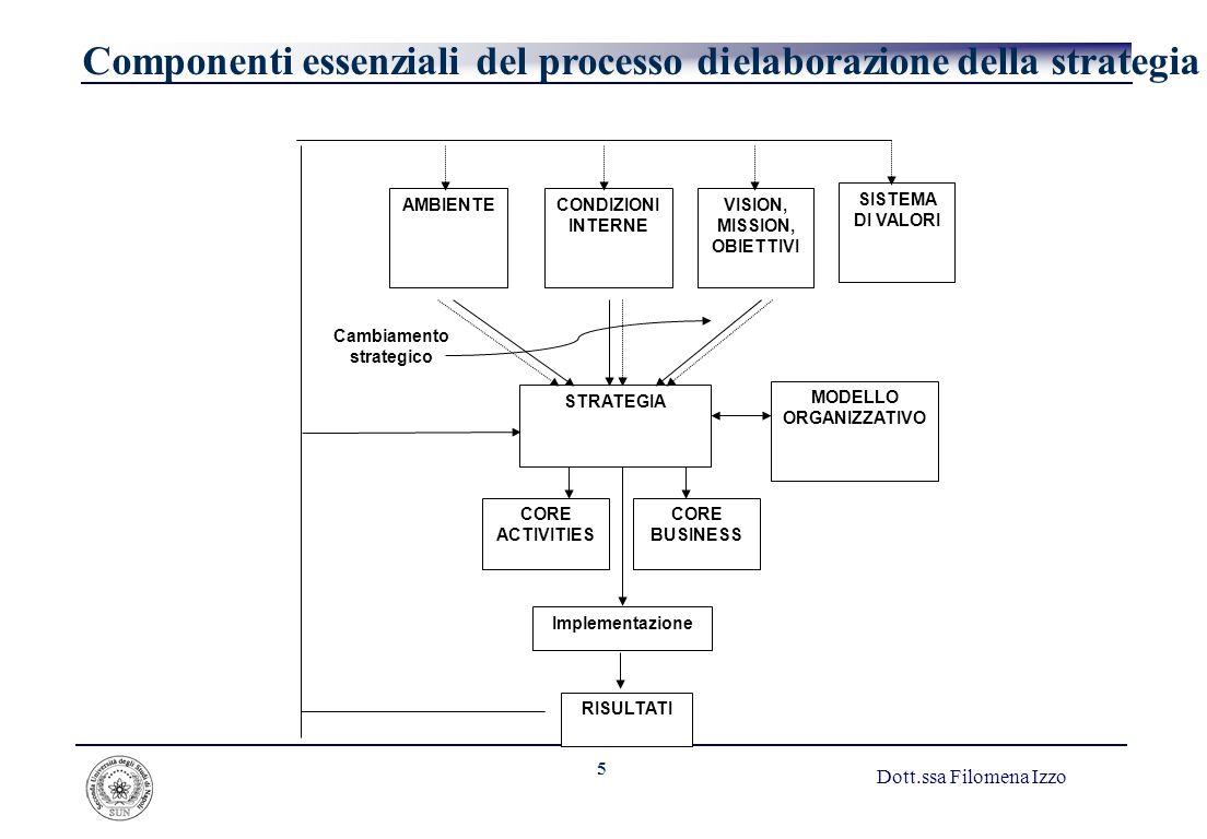 Componenti essenziali del processo di elaborazione della strategia