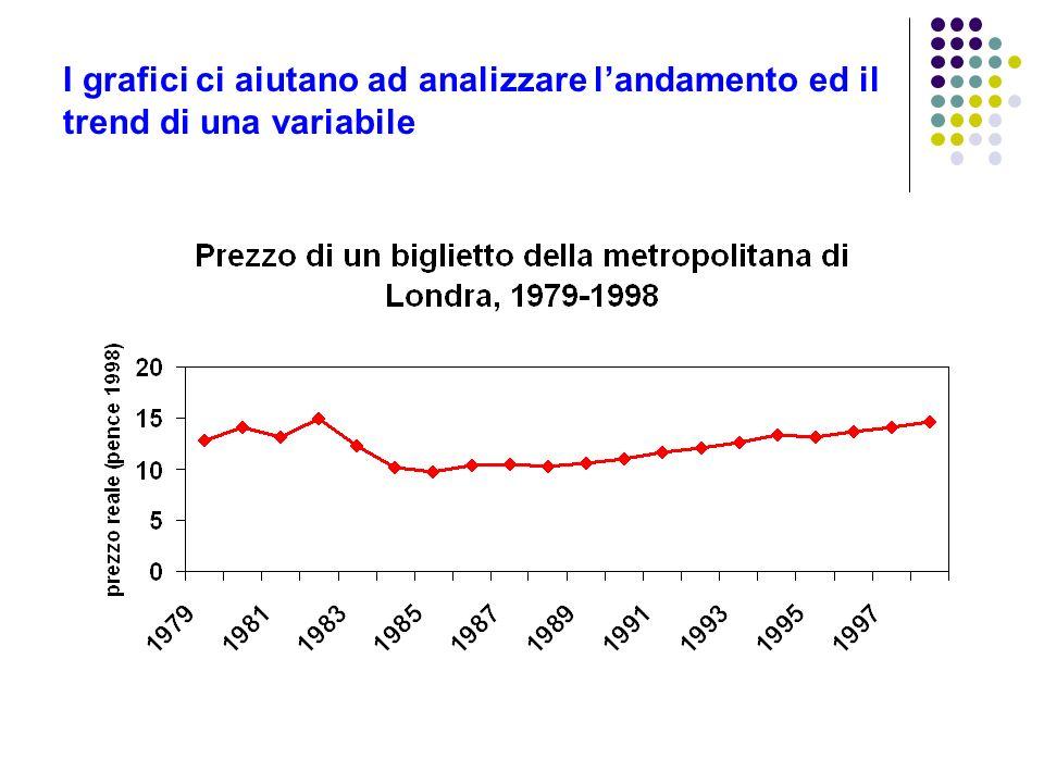 I grafici ci aiutano ad analizzare l'andamento ed il trend di una variabile