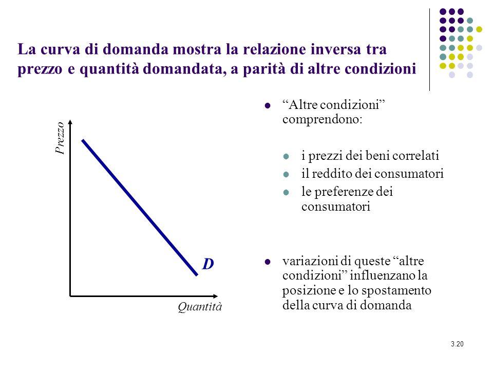 La curva di domanda mostra la relazione inversa tra prezzo e quantità domandata, a parità di altre condizioni