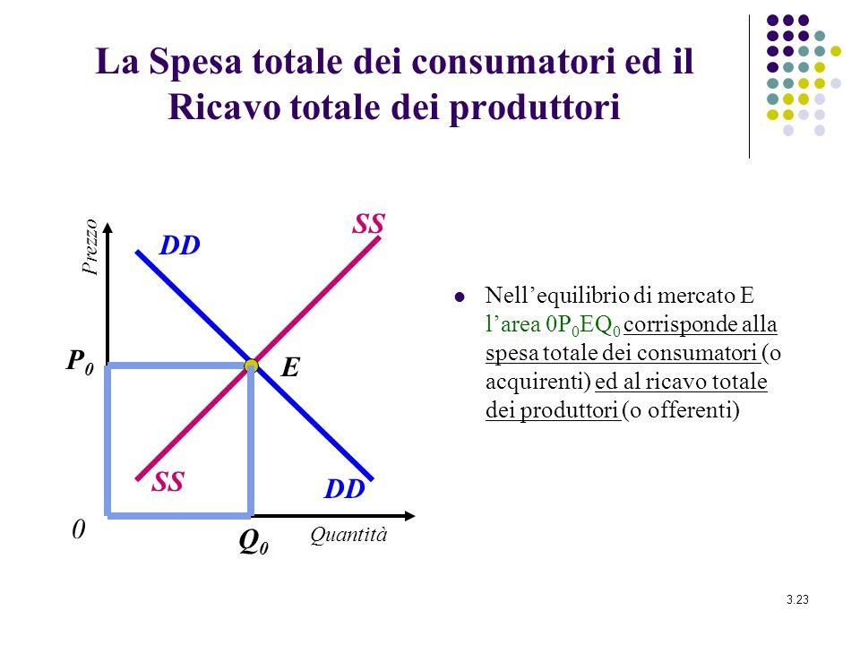 La Spesa totale dei consumatori ed il Ricavo totale dei produttori