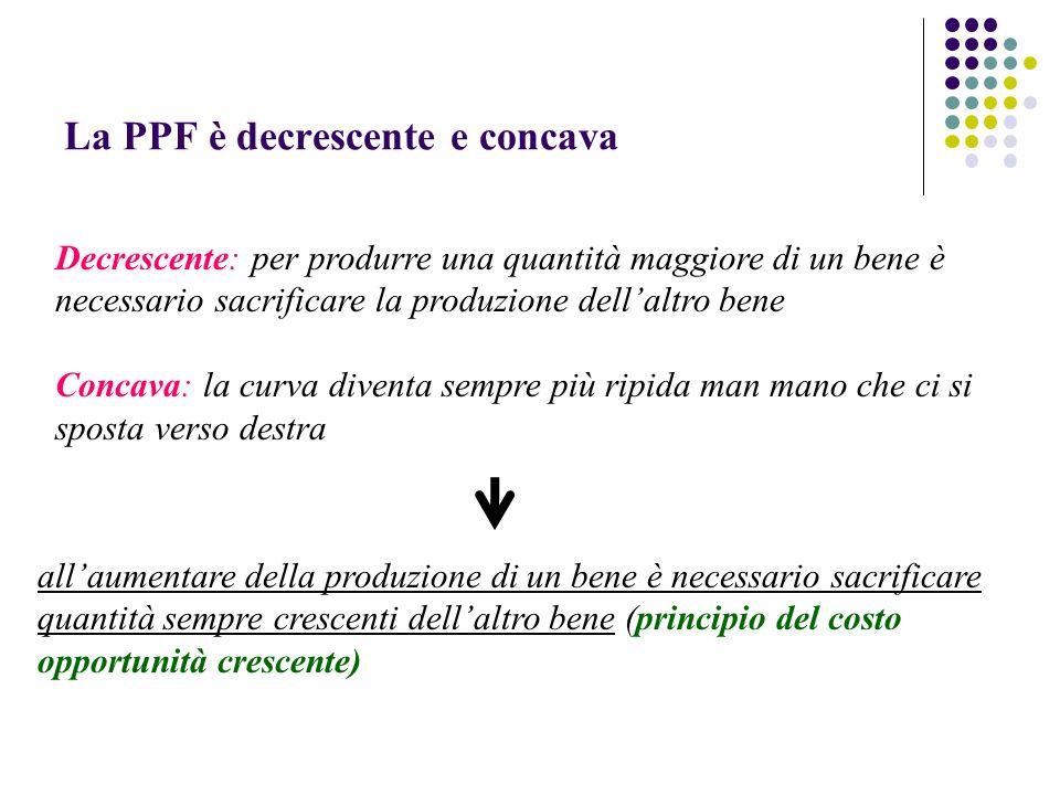 La PPF è decrescente e concava