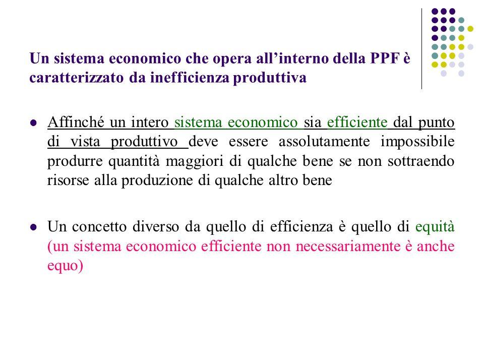 Un sistema economico che opera all'interno della PPF è caratterizzato da inefficienza produttiva