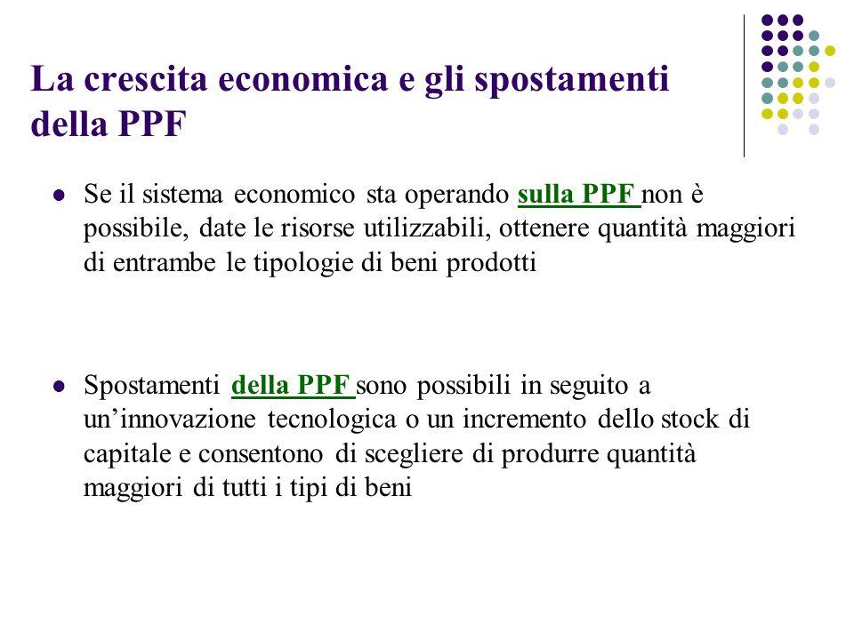 La crescita economica e gli spostamenti della PPF