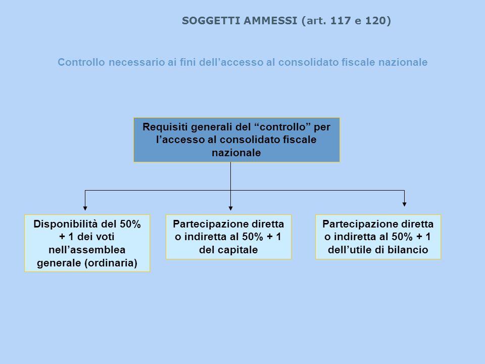 Disponibilità del 50% + 1 dei voti nell'assemblea generale (ordinaria)