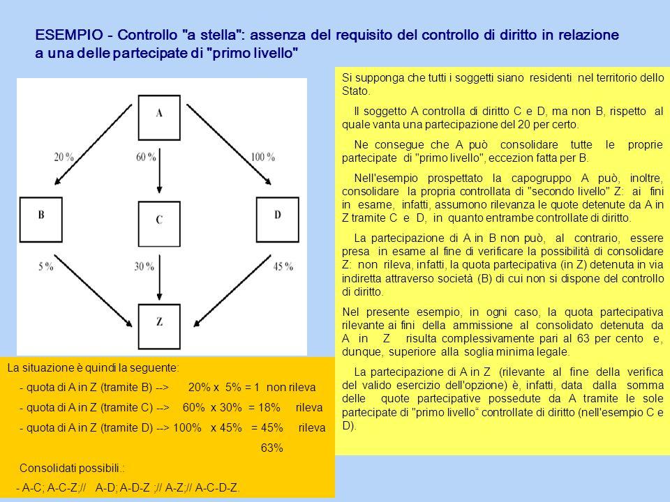 ESEMPIO - Controllo a stella : assenza del requisito del controllo di diritto in relazione a una delle partecipate di primo livello