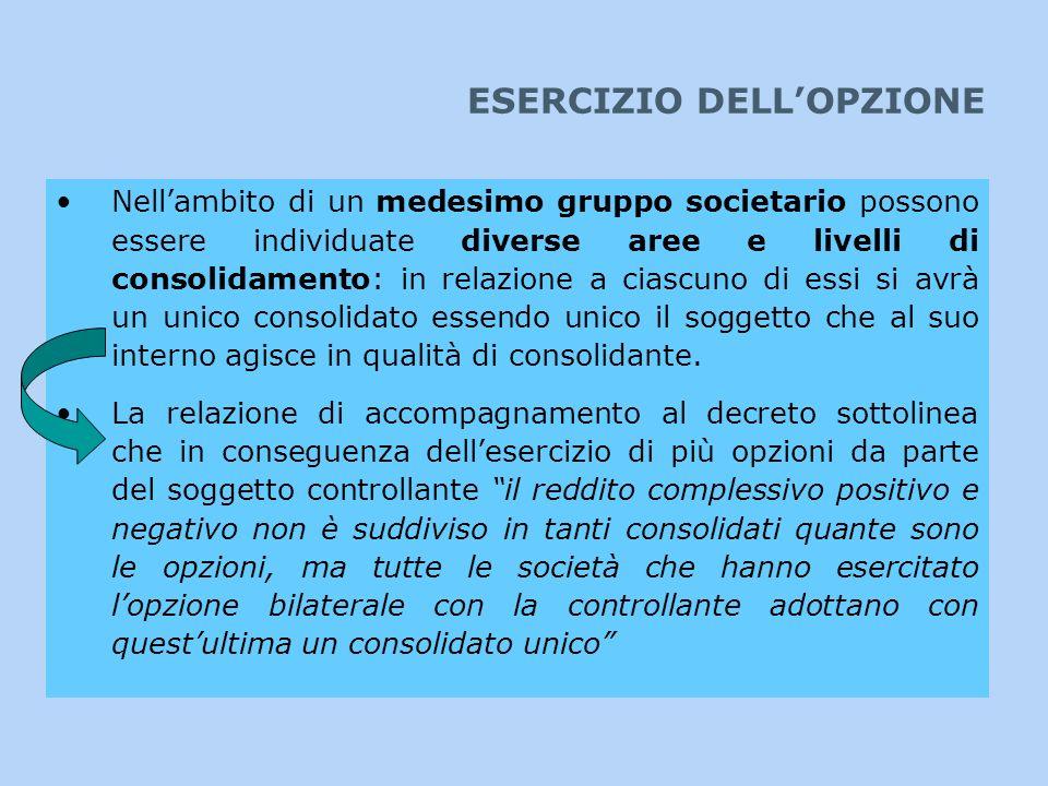 ESERCIZIO DELL'OPZIONE