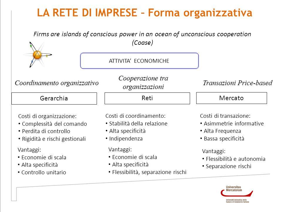 LA RETE DI IMPRESE – Forma organizzativa