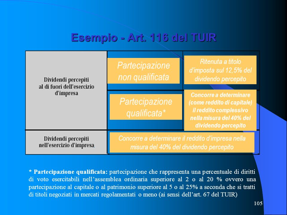 Esempio - Art. 116 del TUIR Partecipazione non qualificata