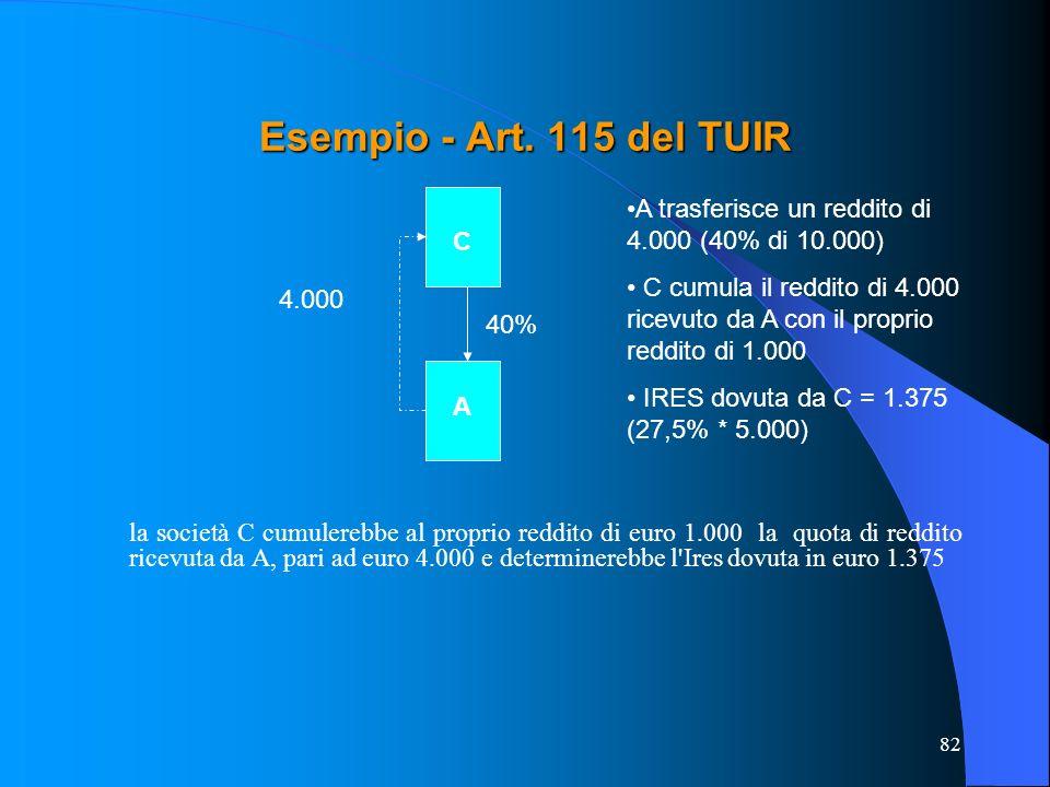 Esempio - Art. 115 del TUIR A trasferisce un reddito di 4.000 (40% di 10.000)