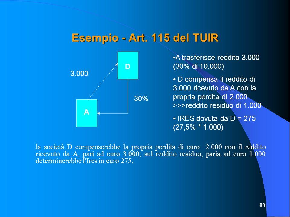 Esempio - Art. 115 del TUIR A trasferisce reddito 3.000 (30% di 10.000)