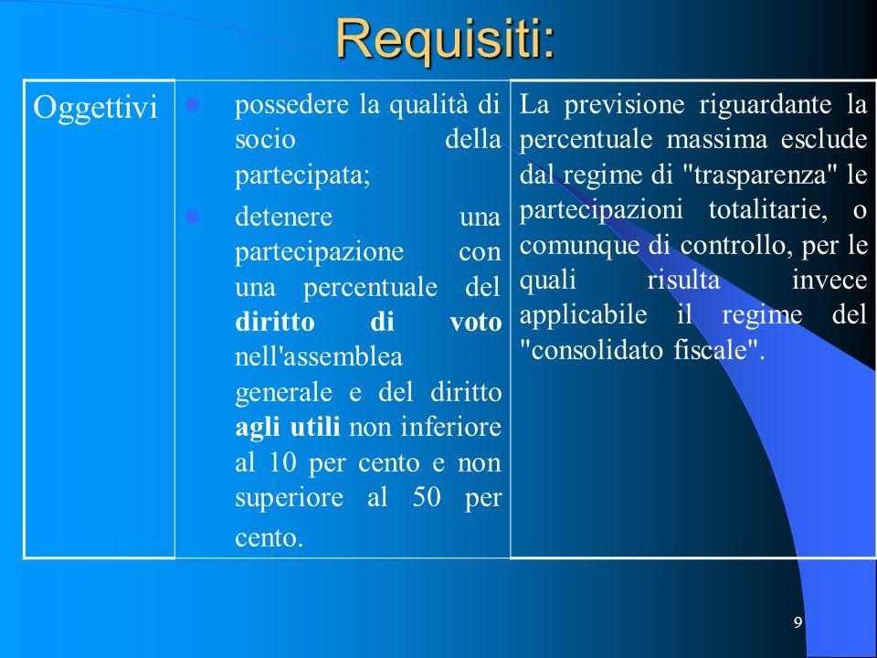 Requisiti: Oggettivi possedere la qualità di socio della partecipata;