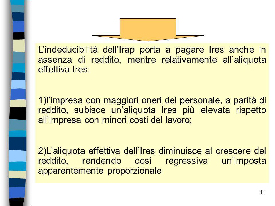 L'indeducibilità dell'Irap porta a pagare Ires anche in assenza di reddito, mentre relativamente all'aliquota effettiva Ires: