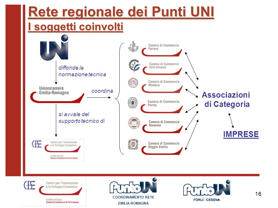 Rete regionale dei Punti UNI