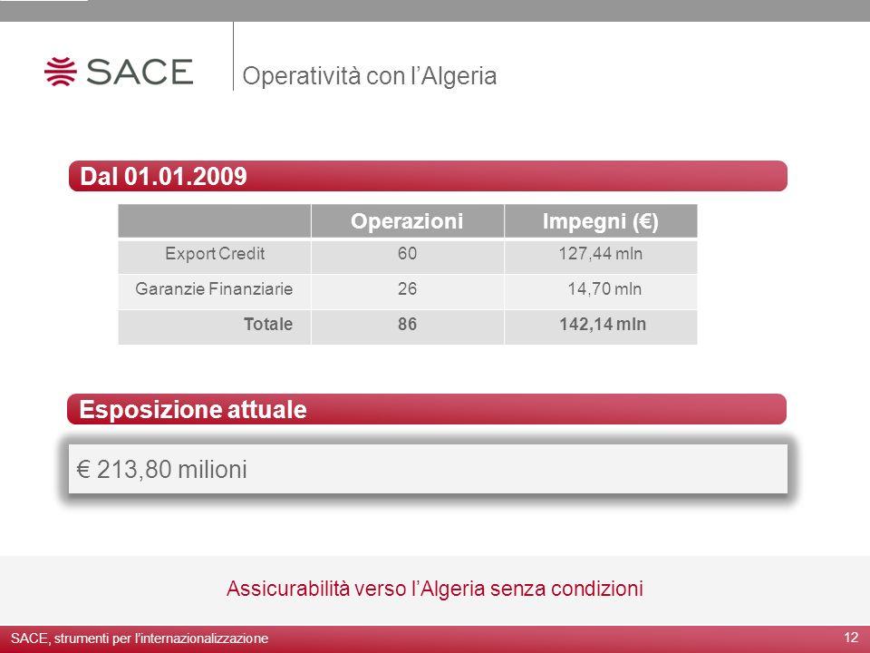 Operatività con l'Algeria