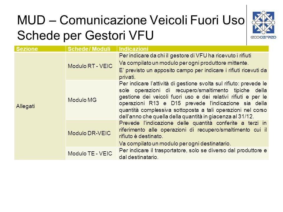 MUD – Comunicazione Veicoli Fuori Uso Schede per Gestori VFU
