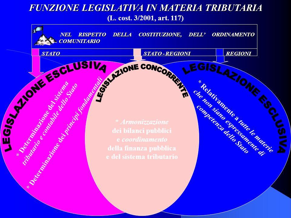 FUNZIONE LEGISLATIVA IN MATERIA TRIBUTARIA