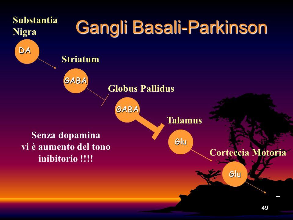 Gangli Basali-Parkinson