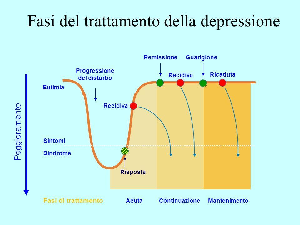 Fasi del trattamento della depressione