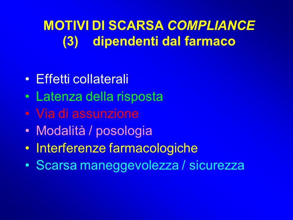 MOTIVI DI SCARSA COMPLIANCE (3) dipendenti dal farmaco