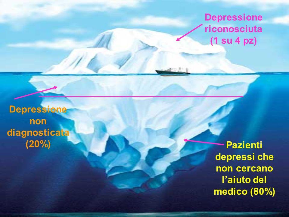 Depressione riconosciuta (1 su 4 pz)