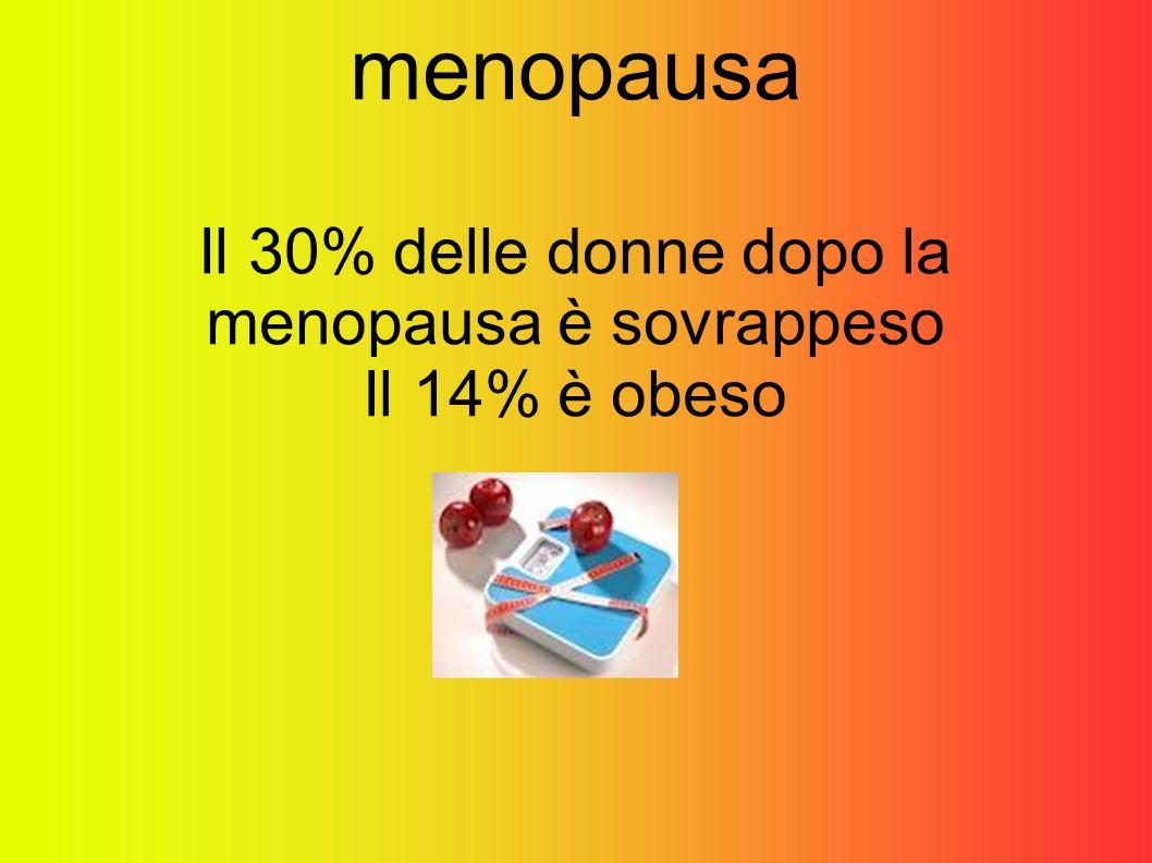 menopausa Il 30% delle donne dopo la menopausa è sovrappeso Il 14% è obeso