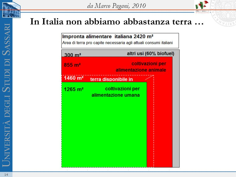 In Italia non abbiamo abbastanza terra …