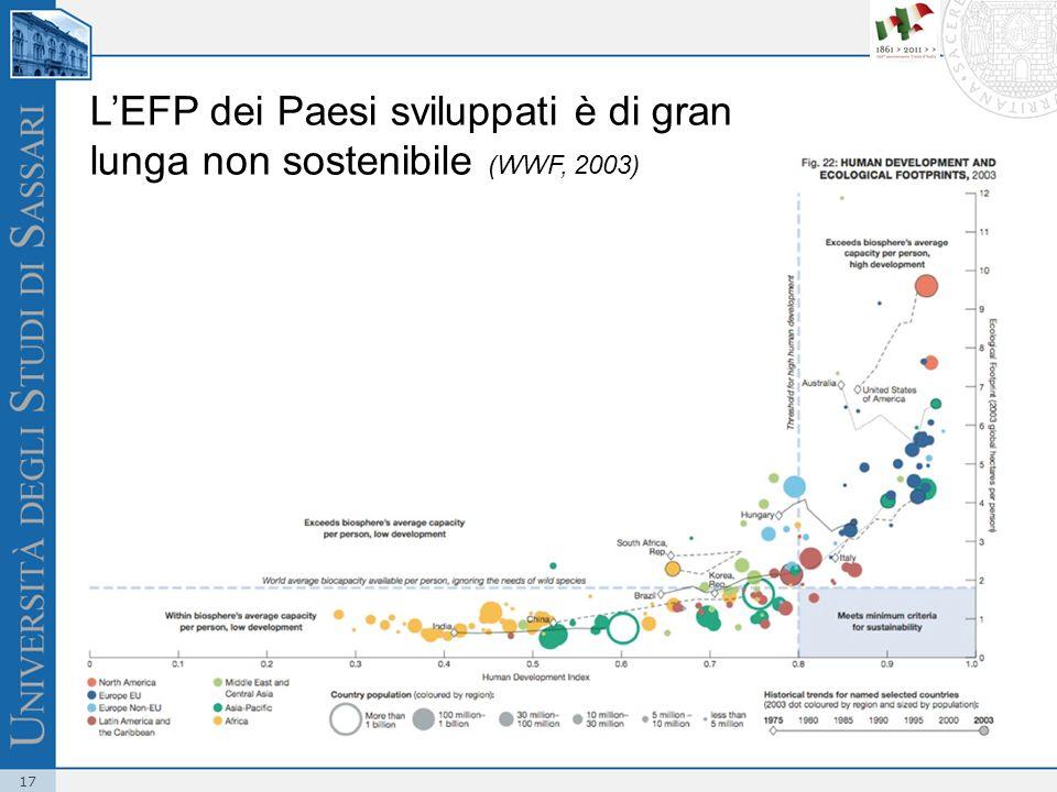 L'EFP dei Paesi sviluppati è di gran lunga non sostenibile (WWF, 2003)
