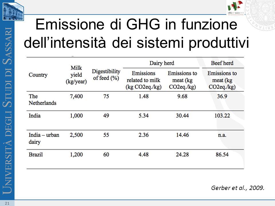 Emissione di GHG in funzione dell'intensità dei sistemi produttivi
