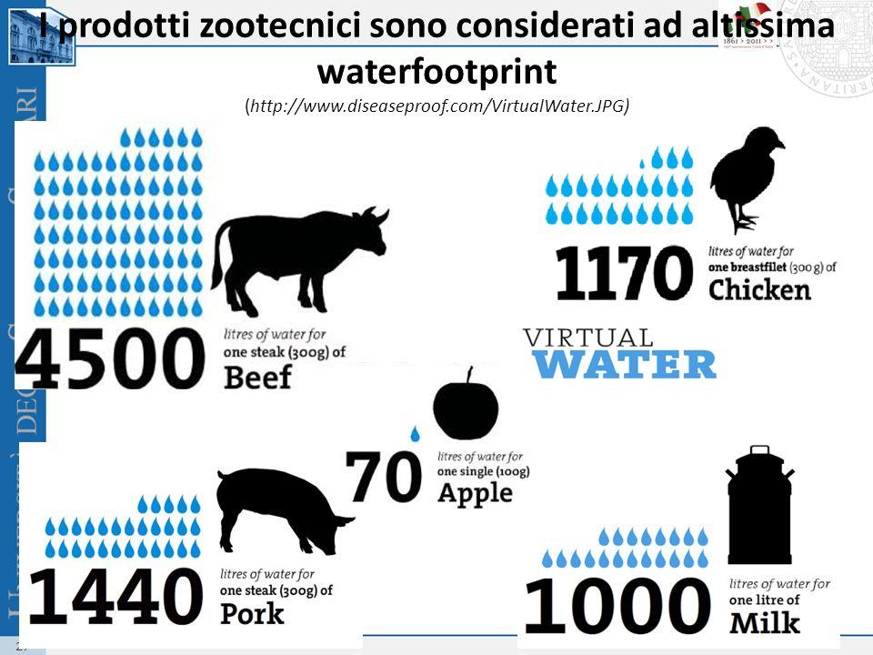 I prodotti zootecnici sono considerati ad altissima waterfootprint