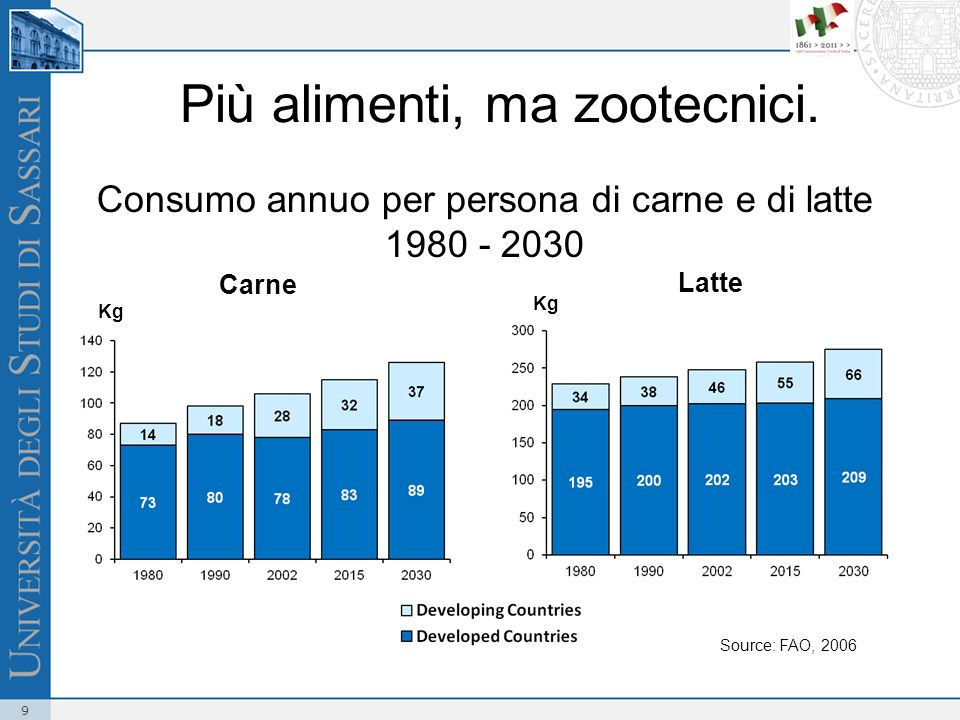 Consumo annuo per persona di carne e di latte 1980 - 2030