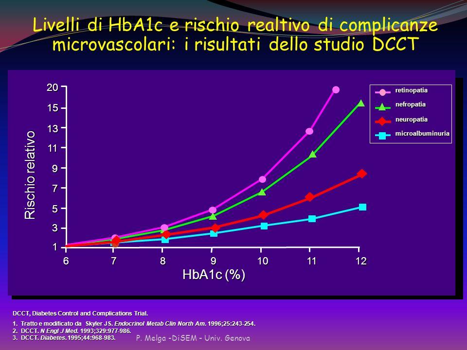 Livelli di HbA1c e rischio realtivo di complicanze microvascolari: i risultati dello studio DCCT