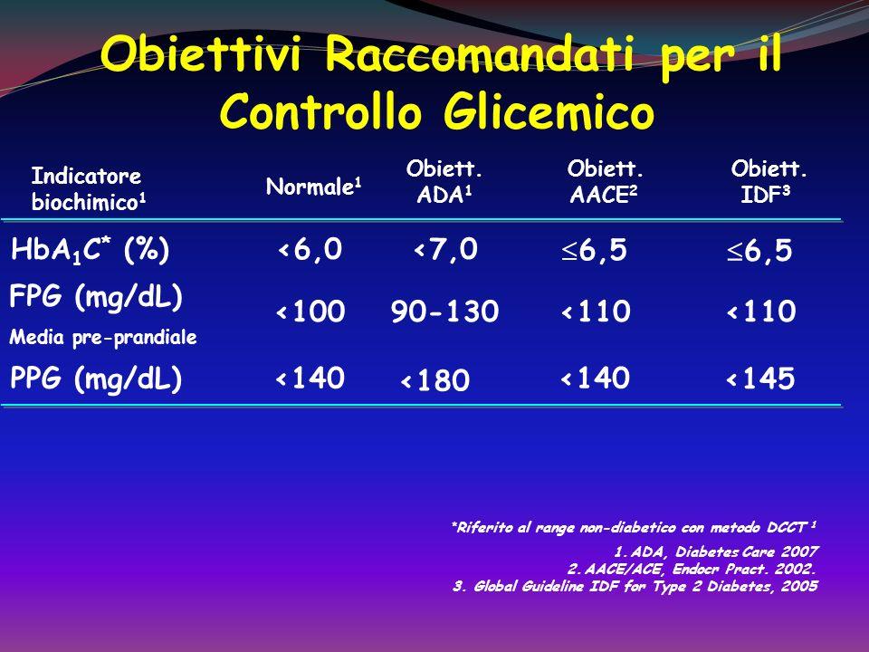 Obiettivi Raccomandati per il Controllo Glicemico