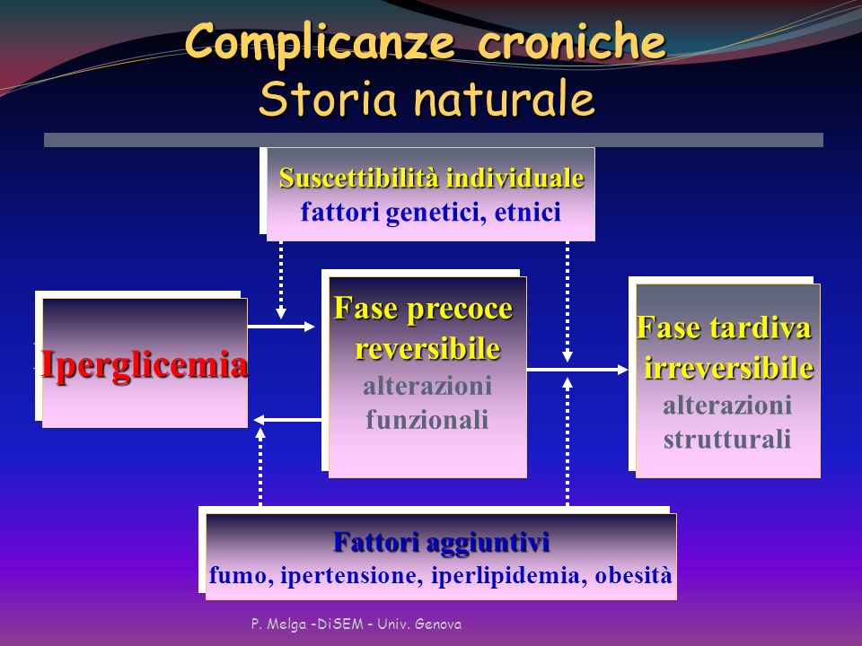 Complicanze croniche Storia naturale Iperglicemia Fase precoce