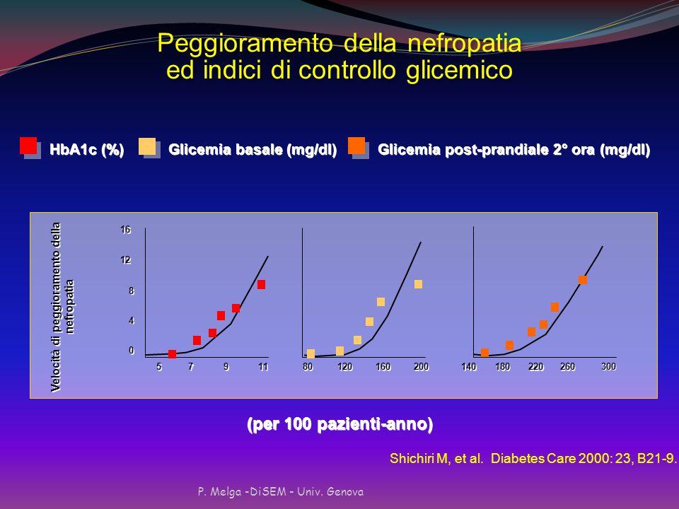 Velocità di peggioramento della nefropatia