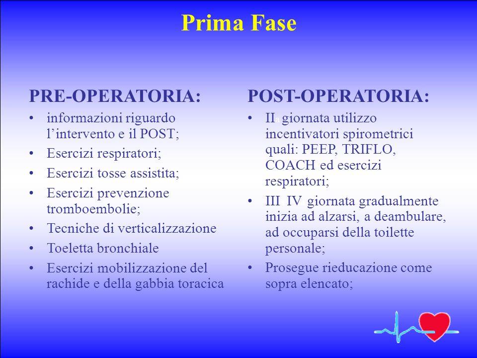 Prima Fase PRE-OPERATORIA: POST-OPERATORIA: