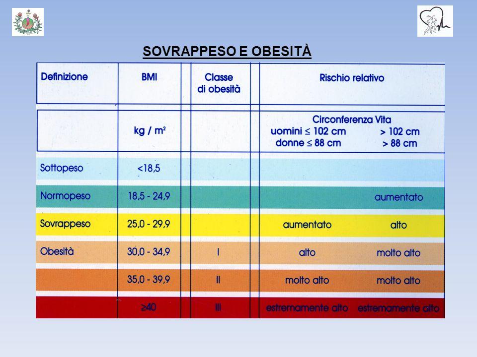 Indice di massa corporea: BMI (Kg/m2) >40 obesità di III° grado