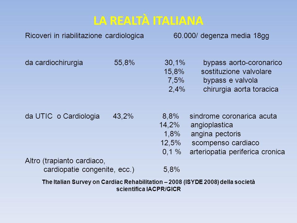 LA REALTÀ ITALIANA Ricoveri in riabilitazione cardiologica 60.000/ degenza media 18gg.