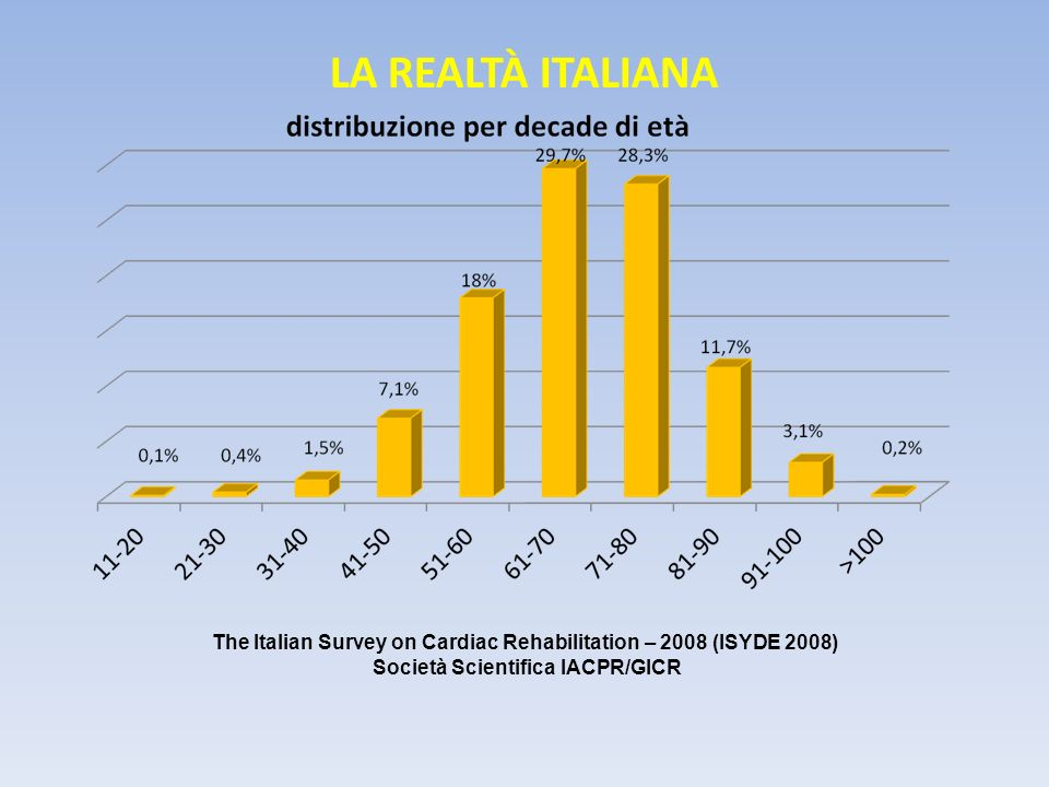 LA REALTÀ ITALIANA The Italian Survey on Cardiac Rehabilitation – 2008 (ISYDE 2008) Società Scientifica IACPR/GICR.