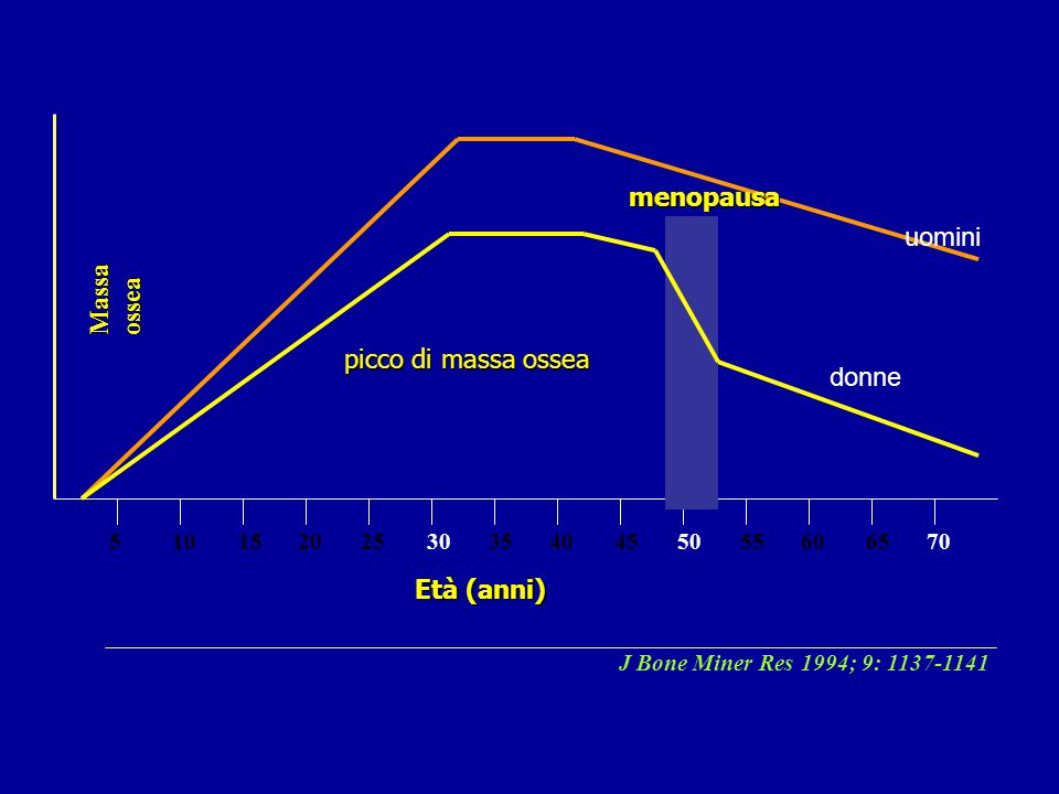 menopausa uomini Massa ossea picco di massa ossea donne Età (anni) 5