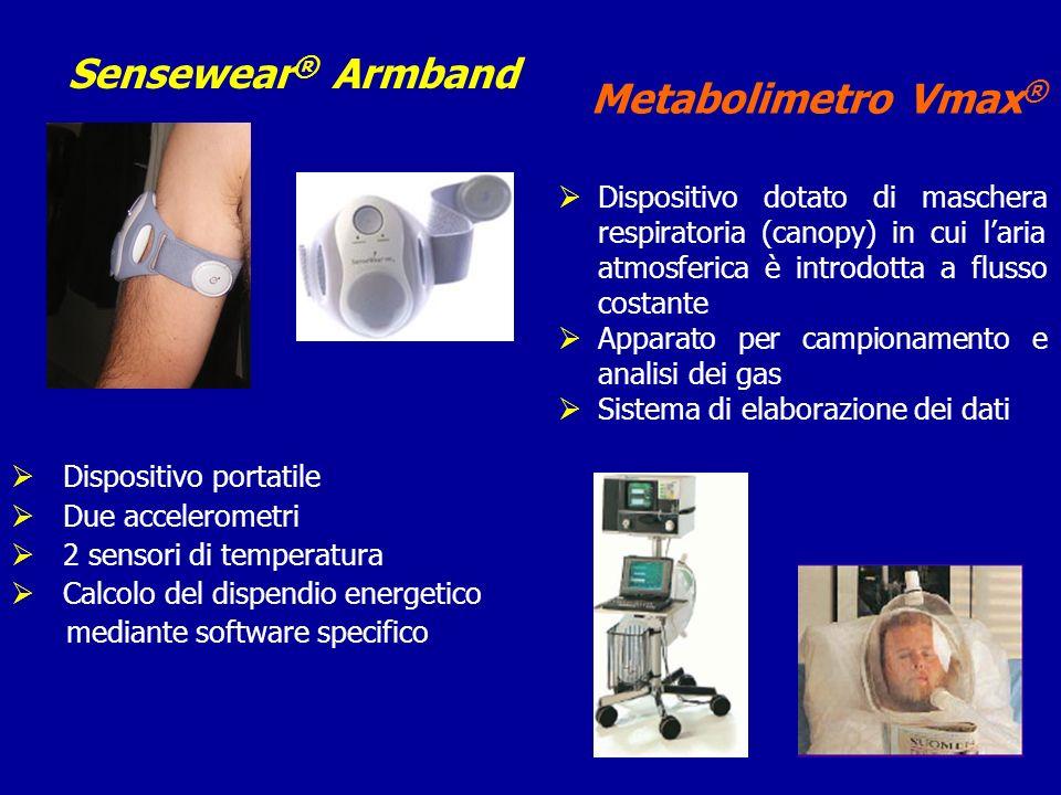 Sensewear® Armband Metabolimetro Vmax®