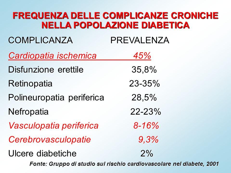FREQUENZA DELLE COMPLICANZE CRONICHE NELLA POPOLAZIONE DIABETICA