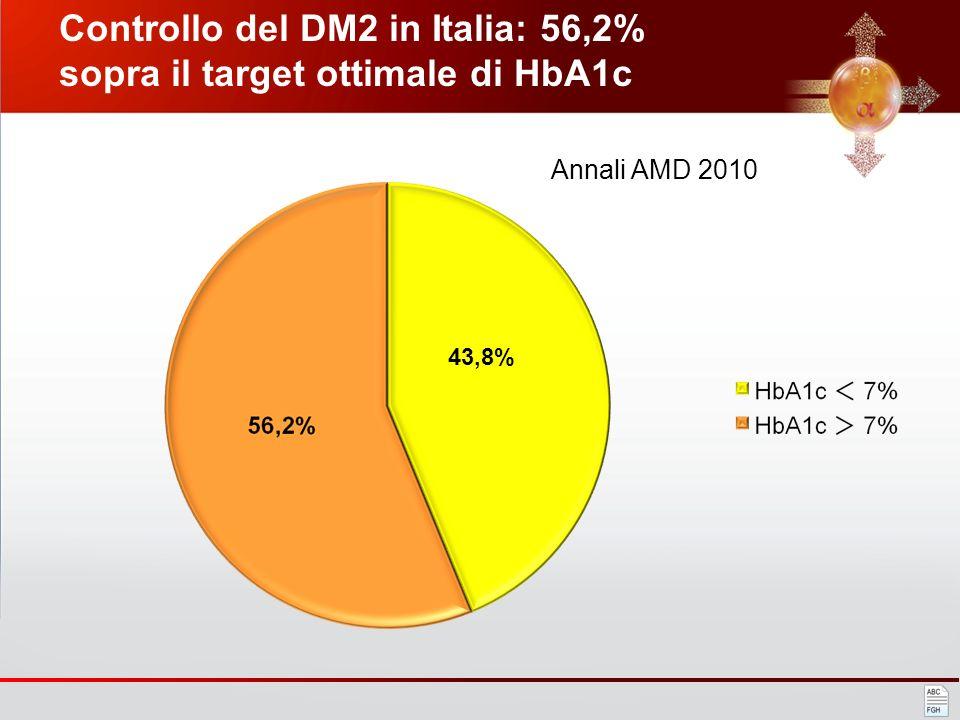 Controllo del DM2 in Italia: 56,2% sopra il target ottimale di HbA1c